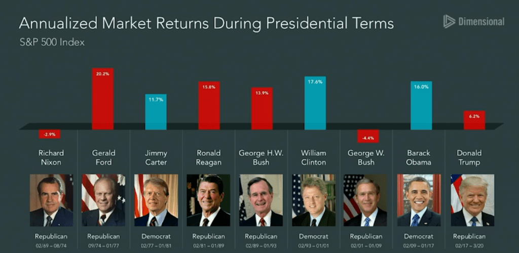 market returns under various presidents